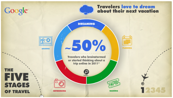 Google Five Stages in Travel