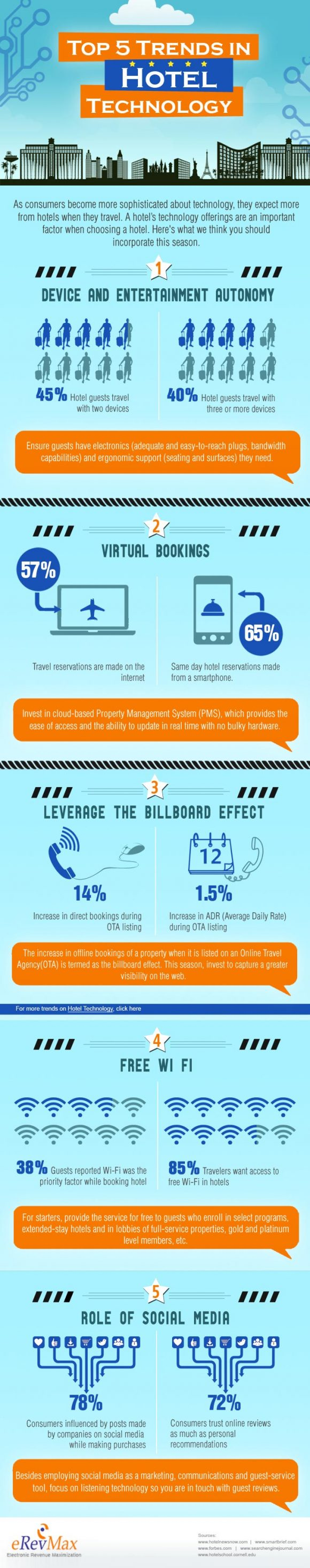 Infographic- hotel technologie Trends-2013