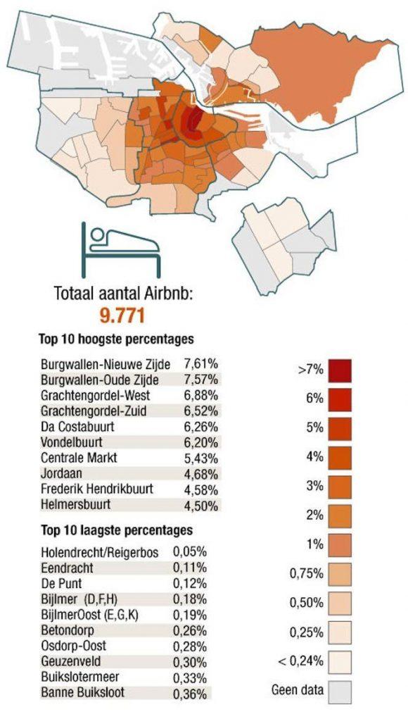 Aibnb percentage Amsterdam