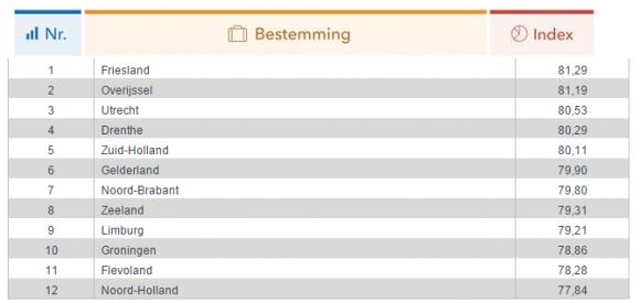 Nederlandse provincies best scorende hotels Trivago - TravelNext