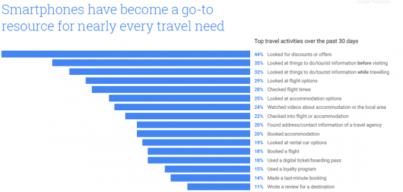 top-travel-activiteiten