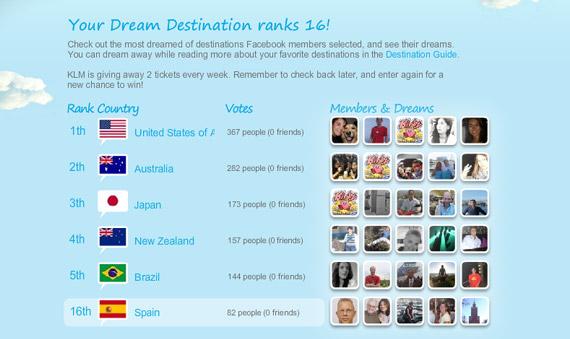 KLM Dream Destinations, ranking