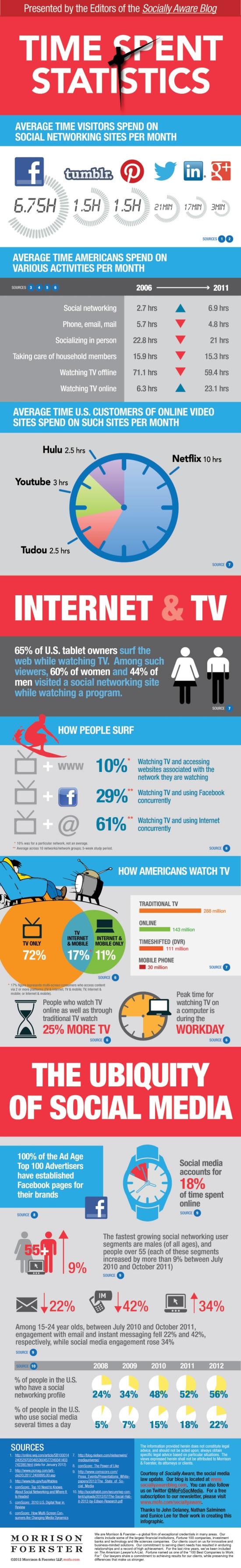 infographic internet