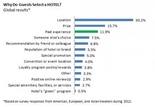 waarom hotel kiezen