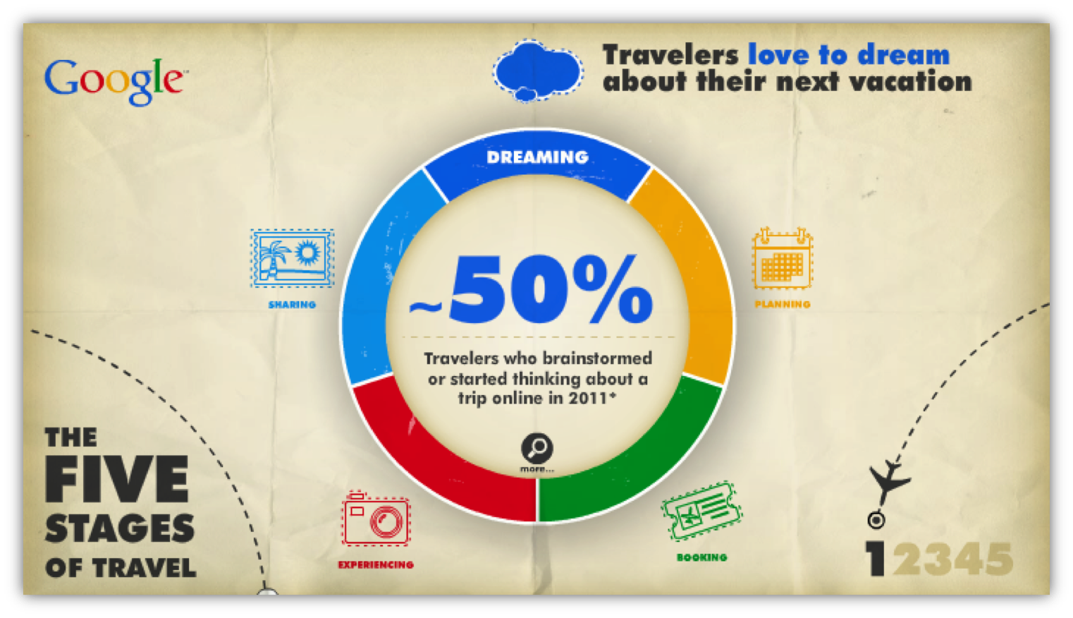 google reiscyclus in de kracht van video content