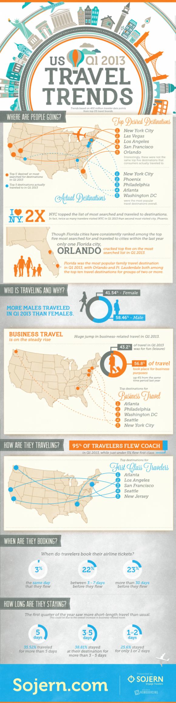 us-q1-2013-travel-trends_516f08c75b622_w587