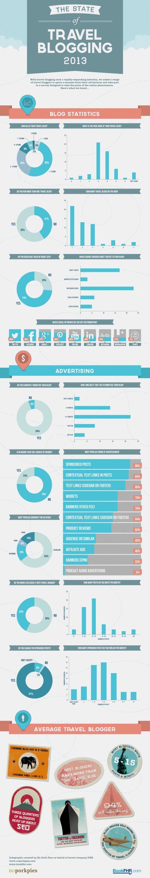 Travel-Blogging-2013-Infographic