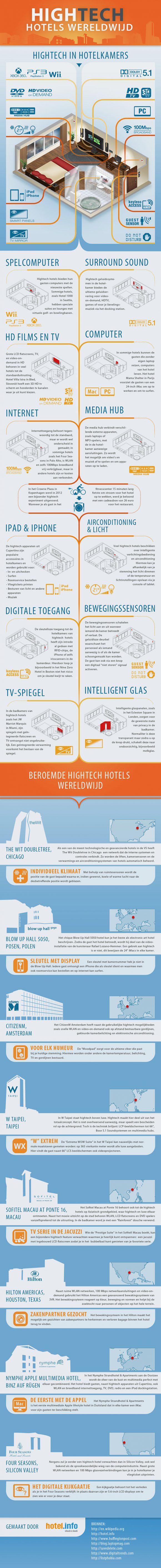 Hotelkamer van de toekomst - infographic