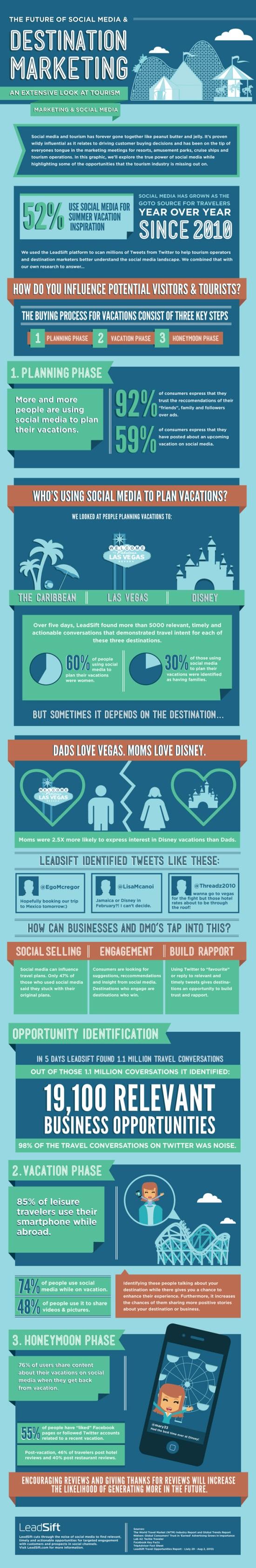 kracht van de sociale media infographic