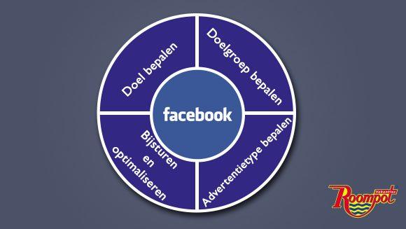 facebook performance marketing