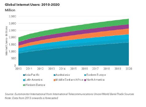 internet acces
