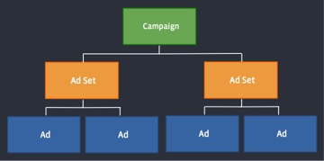 nieuwe ad set facebook