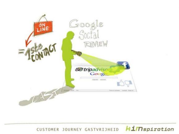 slide customer journey online marketing