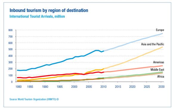 grafiek_tourism_2