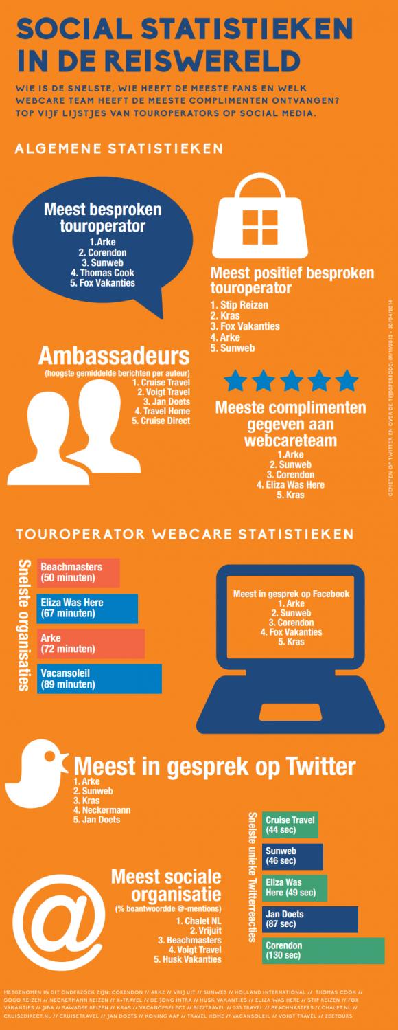 webcare inzet reisbranche infographic