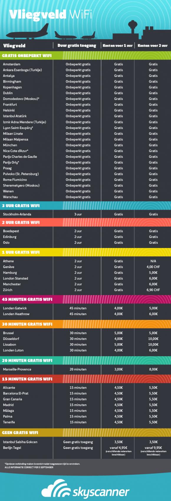 wifi chart