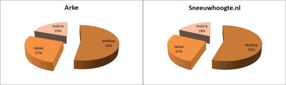 Arke Sneeuwhoogte.nl mobile tablet desktop verdeling