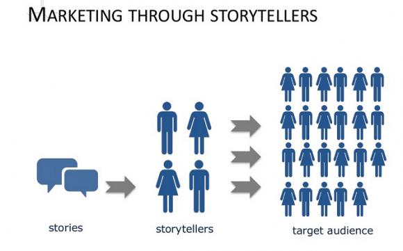 marketing trough storyteller bloggers