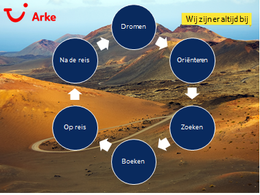 Arke, 440.000 fans, customer journey