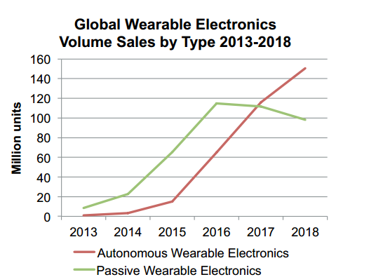 wearables diagram