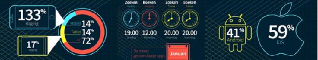 Mobiel reizen neemt verdere vlucht in Nederland: Skyscanner deelt cijfers