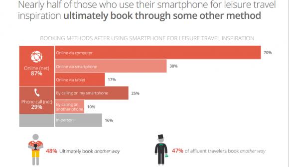 the 2014 traveler Google Think 4