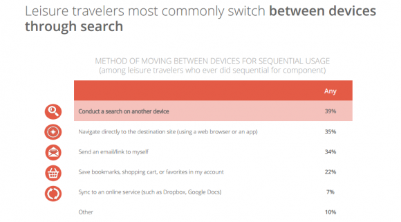 the 2014 traveler Google Think 5