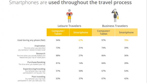 the 2014 traveler Google Think