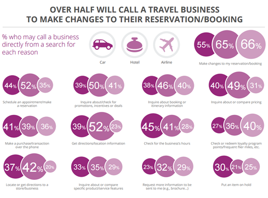 call travel business