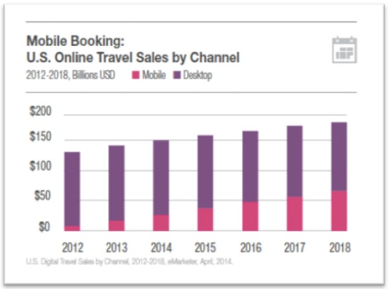 tnooz mobile booking travel sales by channel
