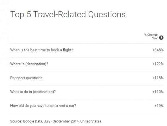 meest gestelde vragen Google Search