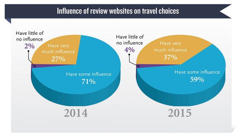 Interessant: invloed van reviewwebsite op reizigerskeuzes neemt toe