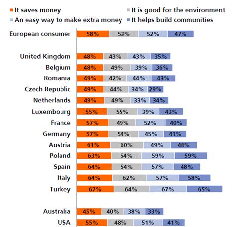 stellingen participatie deeleconomie
