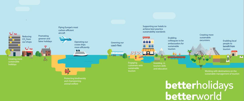 Blog Duurzaamheid & Tui - BHBW