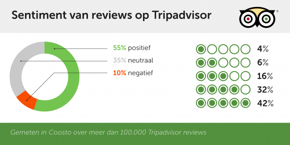 tripadvisor sentiment