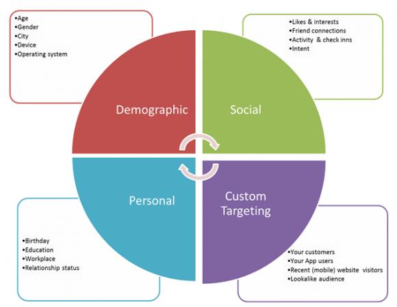 demo, social, personal, custom