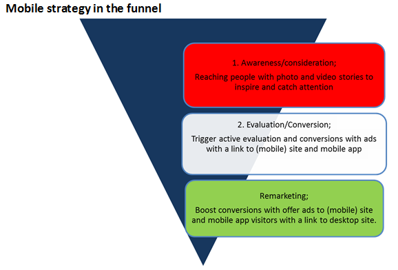 mobile strategy in the funnel