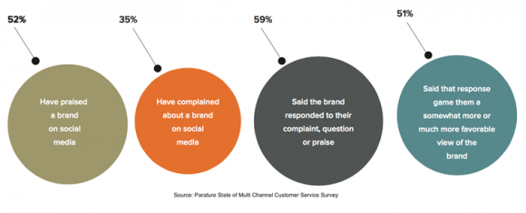 TravelNext Parature state of multi channel customer survey image