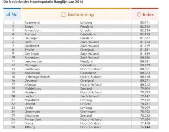 De nederlandse hotelreputatie ranglijst per stad Trivago - TravelNext