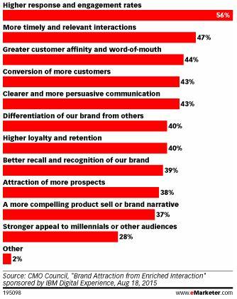 Blog content personalisatie voordelen eMarketer