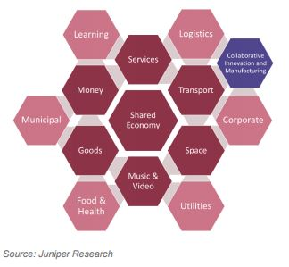 Blog uber juniper sharing economy