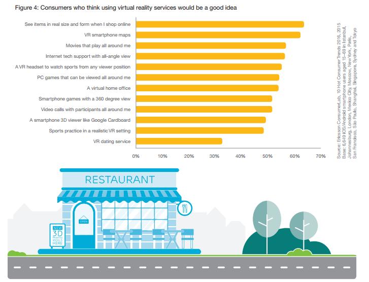 consumenten en het gebruik van VR