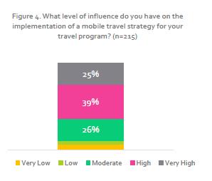 invloed travel managers