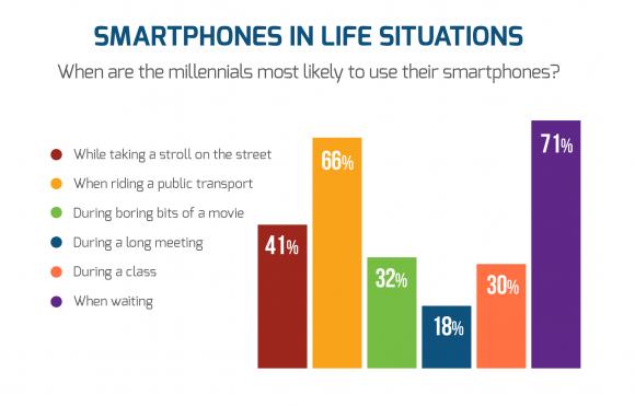 chart17-momenten-van-smartphone-gebruik