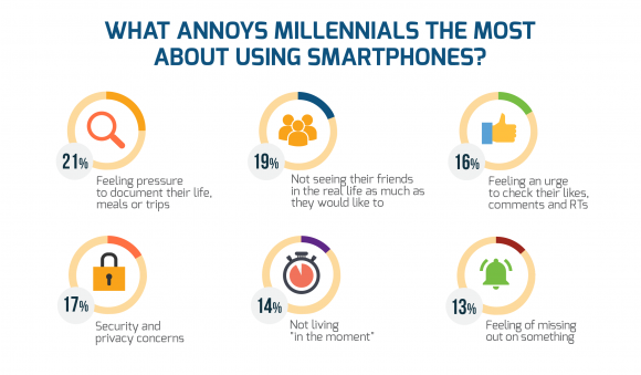 druk-wegnemen-millennials-smartphone