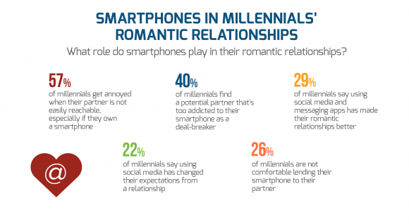 smartphone-relationship