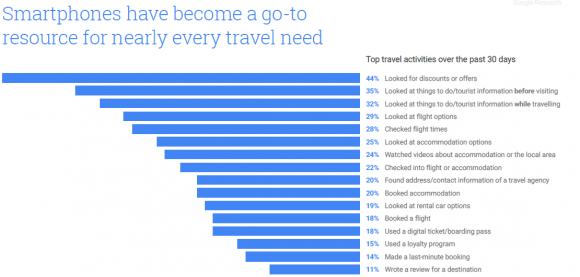 top-travel-activiteiten