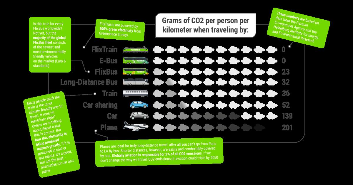 FlixMobility presenteert visie op 100% klimaatneutraliteit en ondersteunt Global Climate Strike